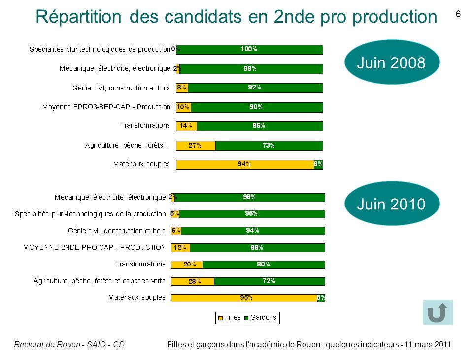 Répartition des candidats en 2nde pro production