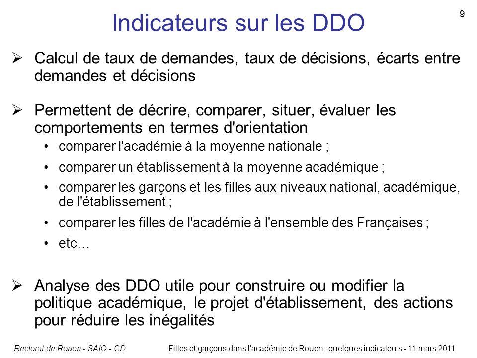 Indicateurs sur les DDO
