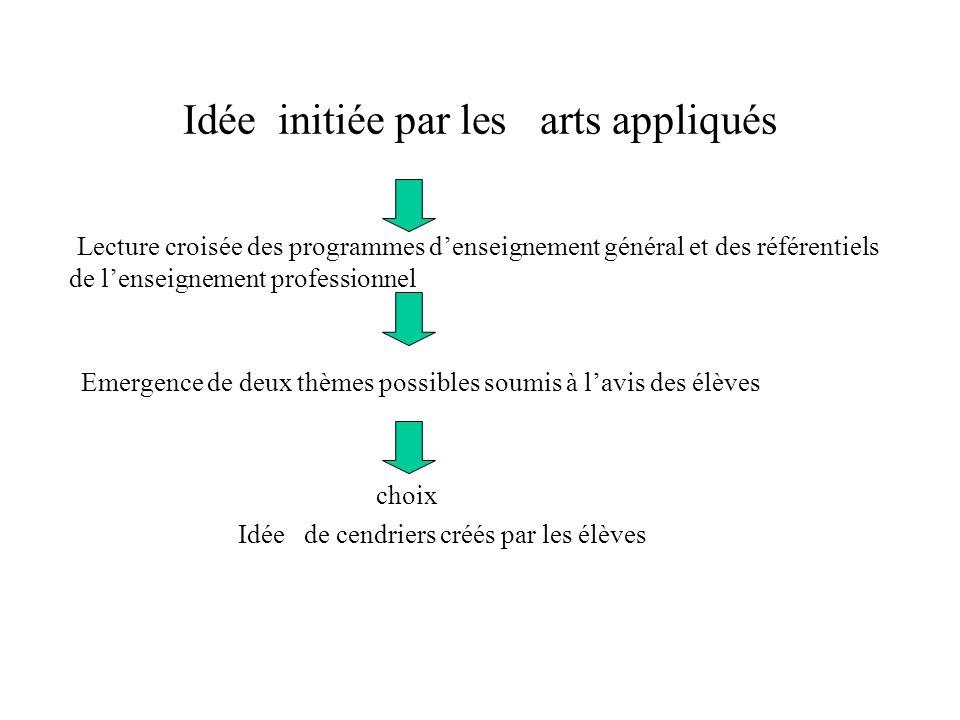 Idée initiée par les arts appliqués