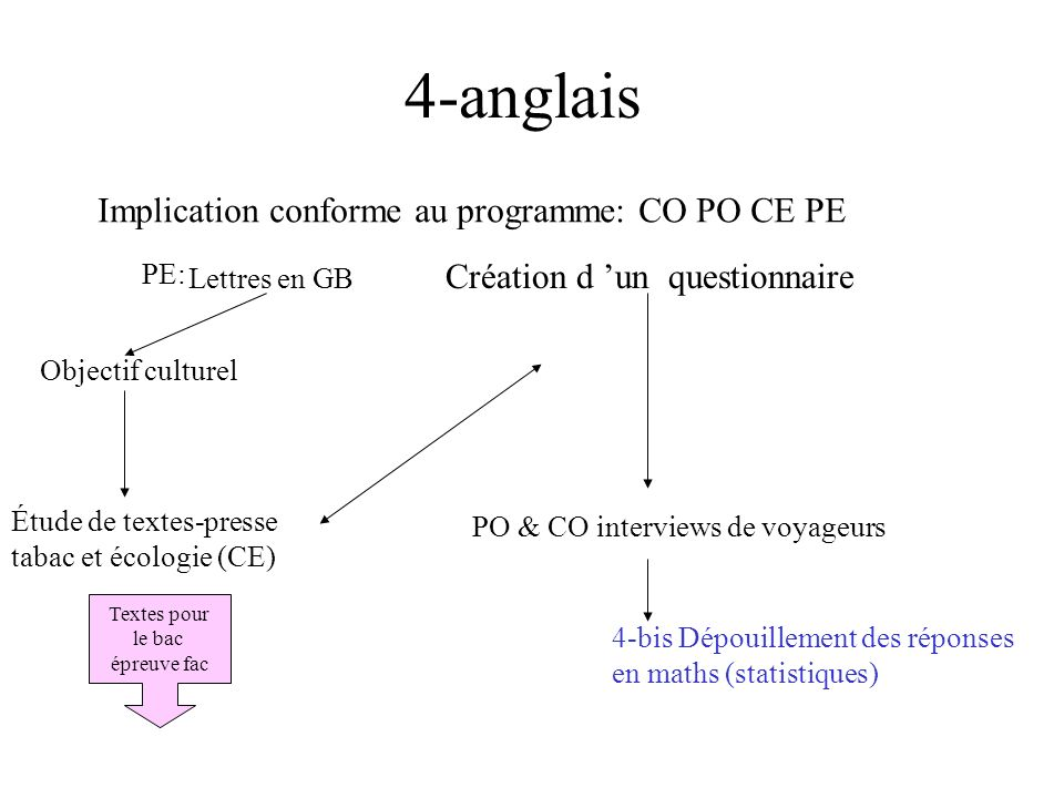 4-anglais Implication conforme au programme: CO PO CE PE