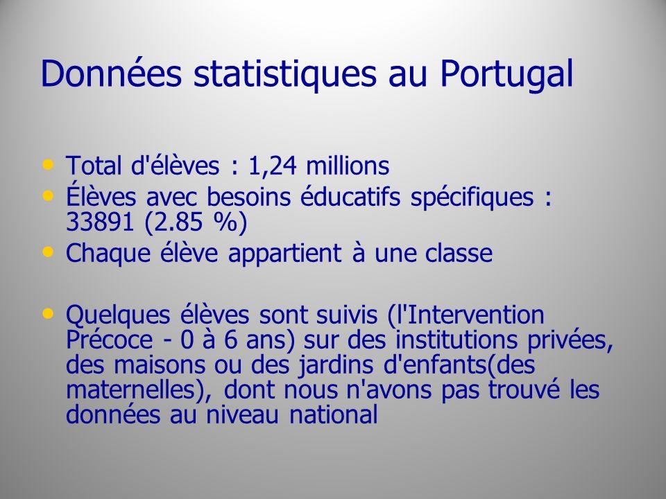 Données statistiques au Portugal