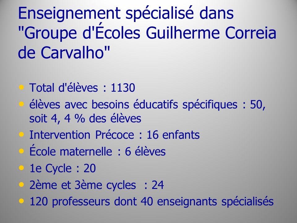 Enseignement spécialisé dans Groupe d Écoles Guilherme Correia de Carvalho