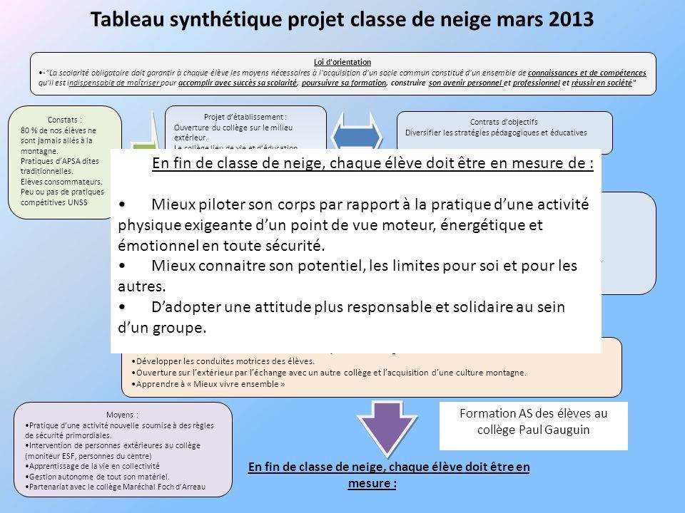 Tableau synthétique projet classe de neige mars 2013