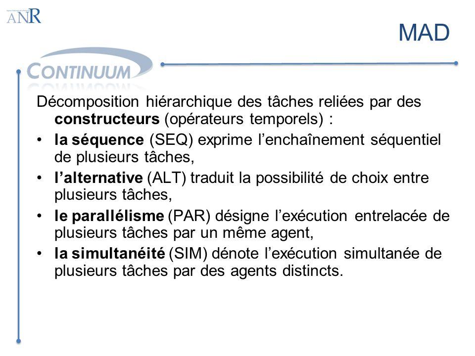 MAD Décomposition hiérarchique des tâches reliées par des constructeurs (opérateurs temporels) :