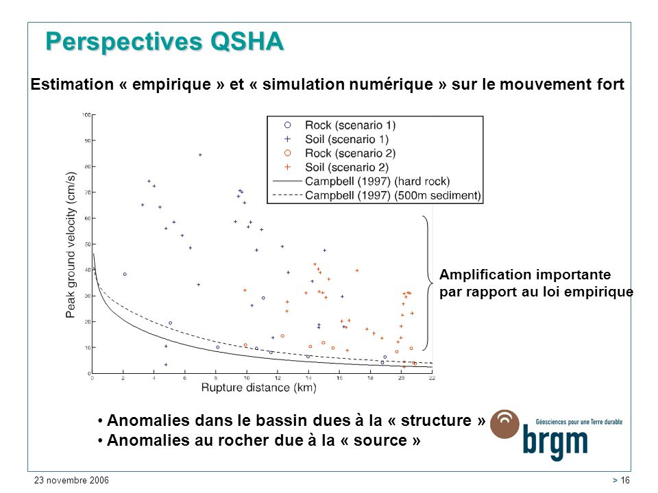 Perspectives QSHA Estimation « empirique » et « simulation numérique » sur le mouvement fort. Amplification importante par rapport au loi empirique.