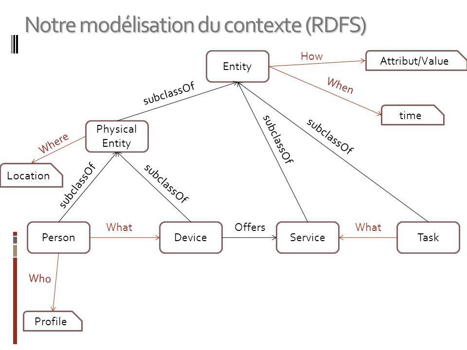 Notre modélisation du contexte (RDFS)
