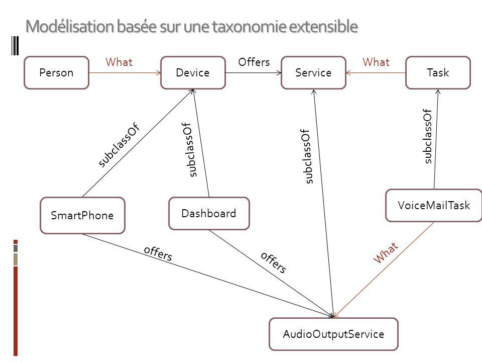 Modélisation basée sur une taxonomie extensible