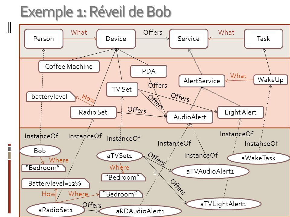 Exemple 1: Réveil de Bob What Offers What Person Device Service Task