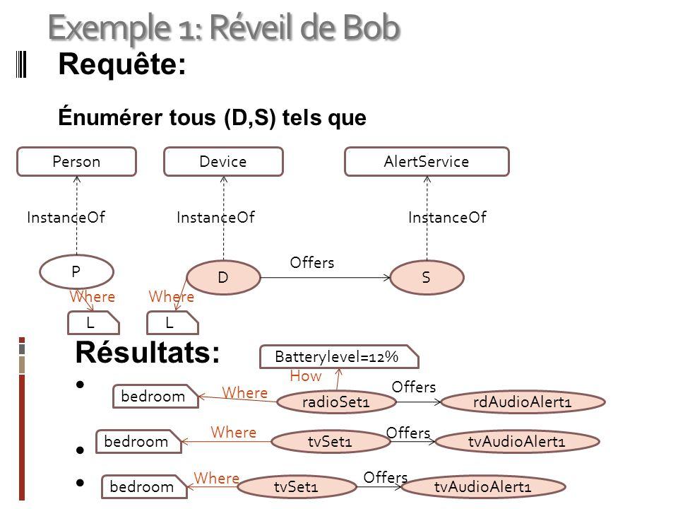 Exemple 1: Réveil de Bob Requête: Résultats: