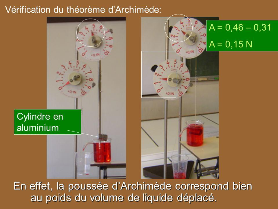 Vérification du théorème d'Archimède: