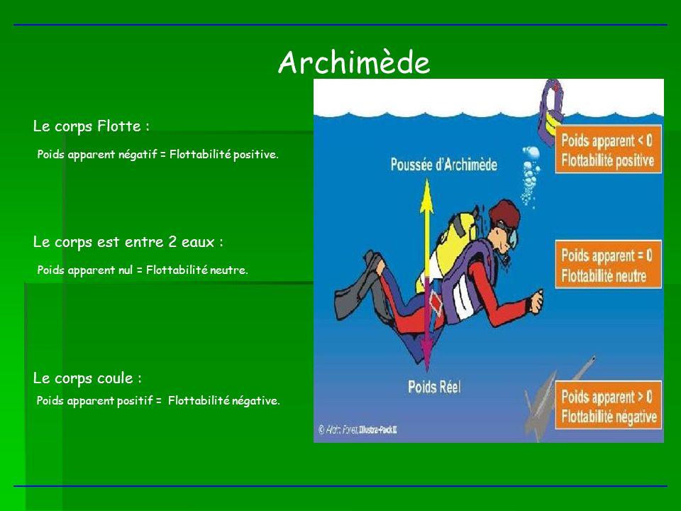 Archimède Le corps Flotte :