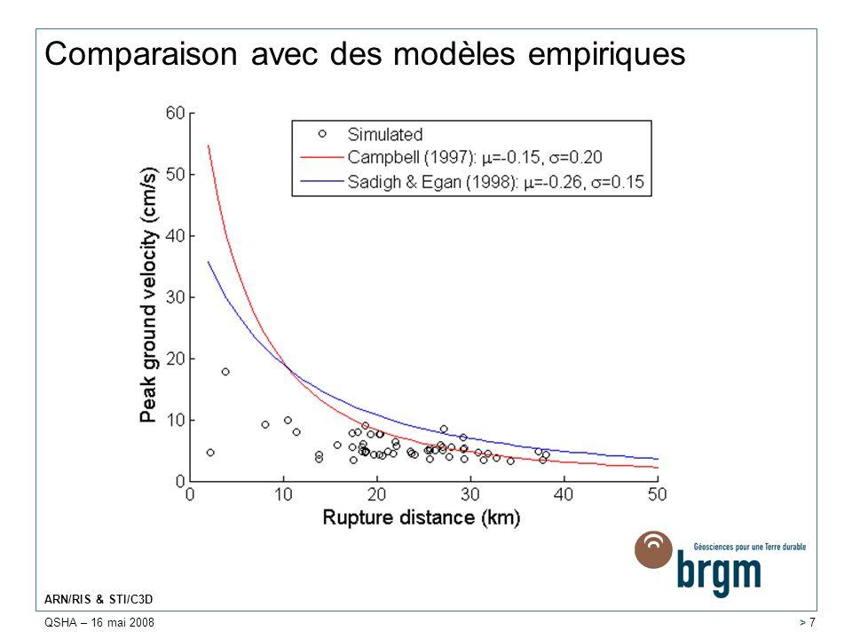 Comparaison avec des modèles empiriques