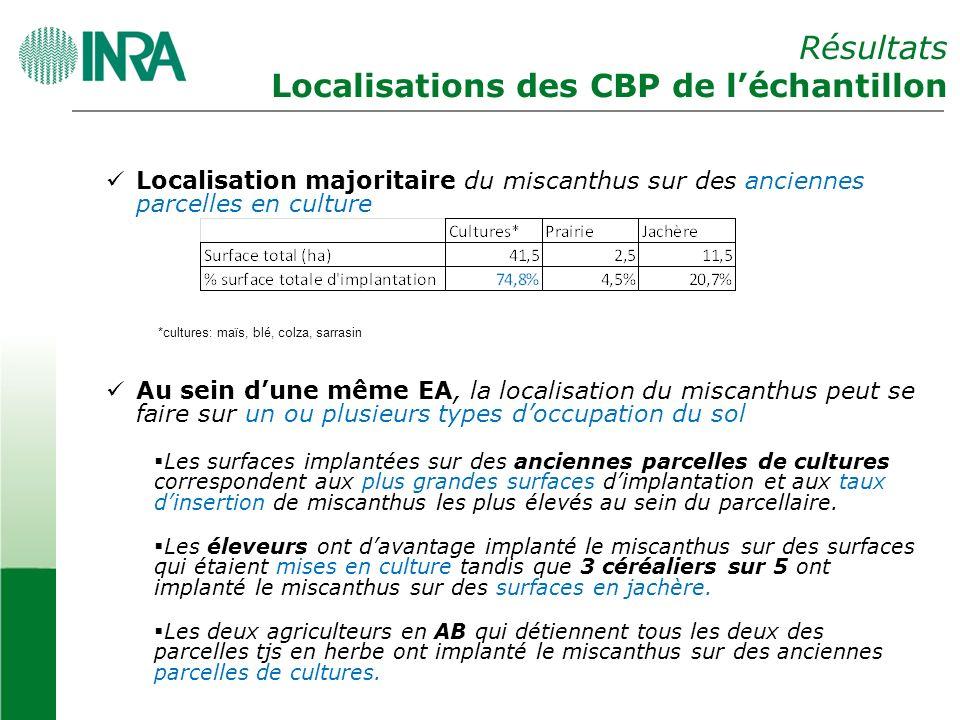 Résultats Localisations des CBP de l'échantillon