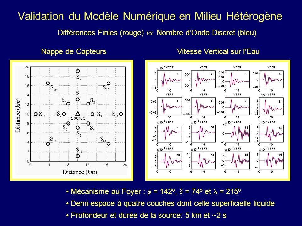 Validation du Modèle Numérique en Milieu Hétérogène