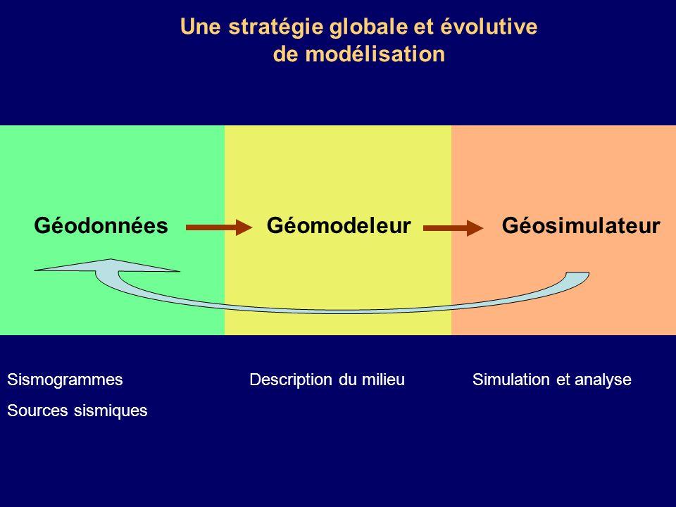 Une stratégie globale et évolutive