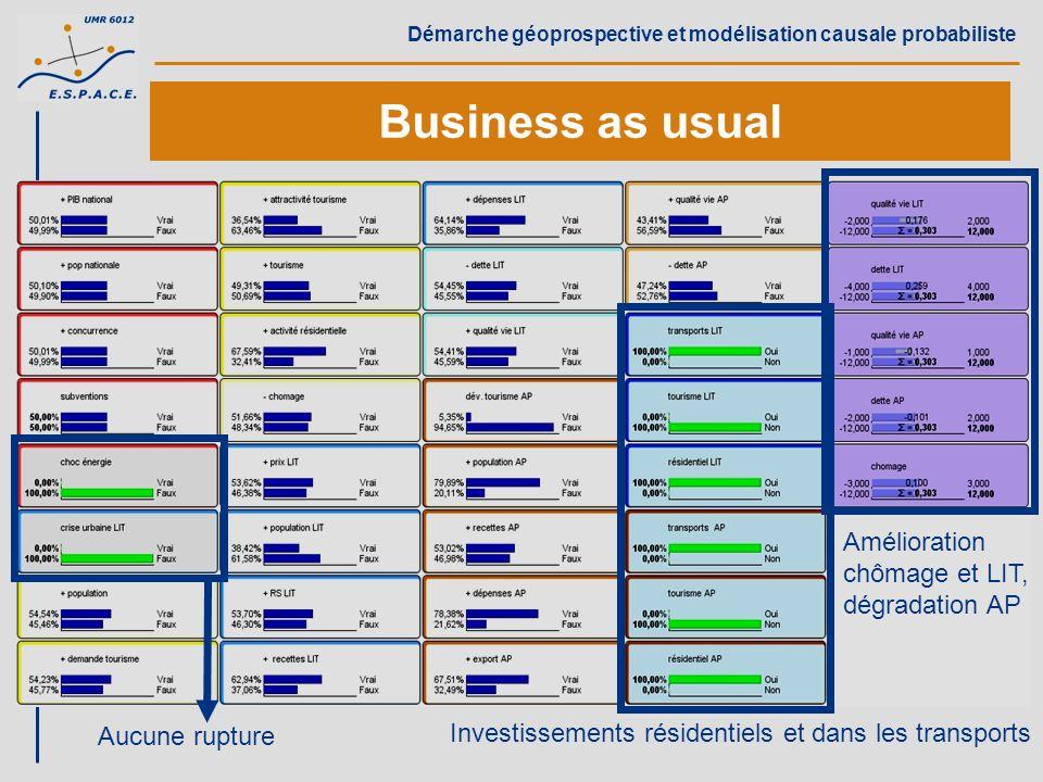 Business as usual Amélioration chômage et LIT, dégradation AP