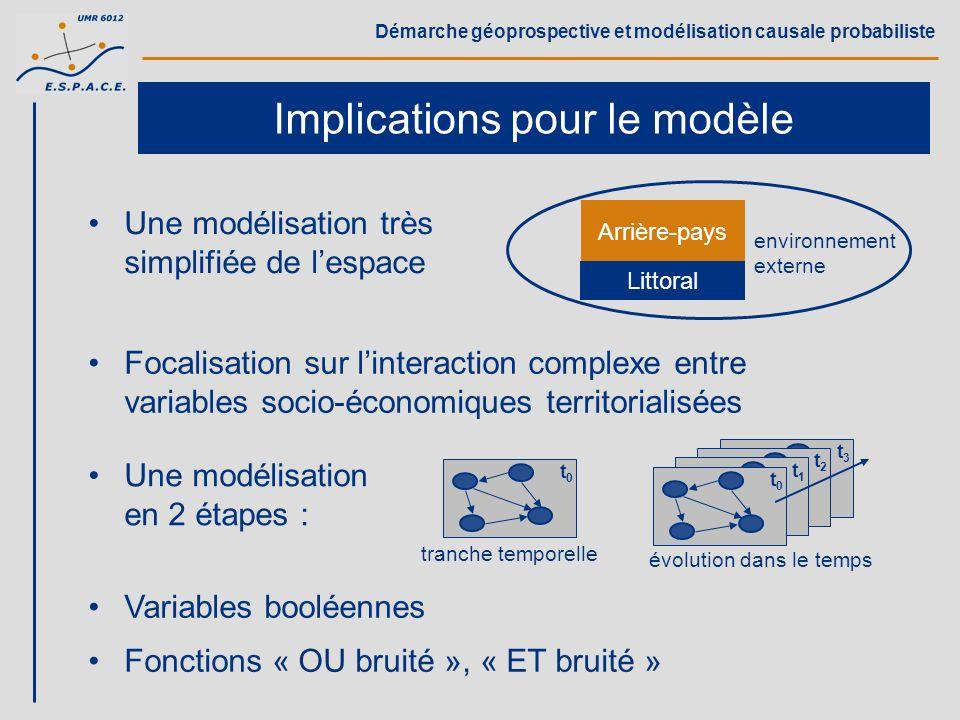 Implications pour le modèle