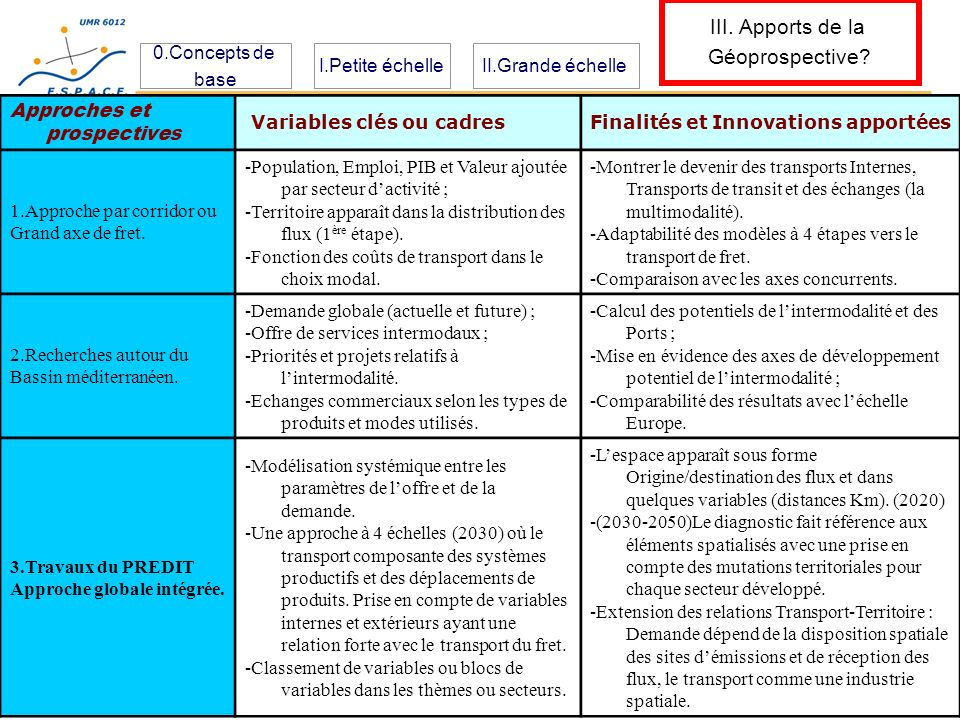 III. Apports de la Géoprospective 0.Concepts de base I.Petite échelle