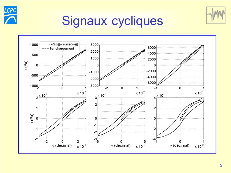 Signaux cycliques