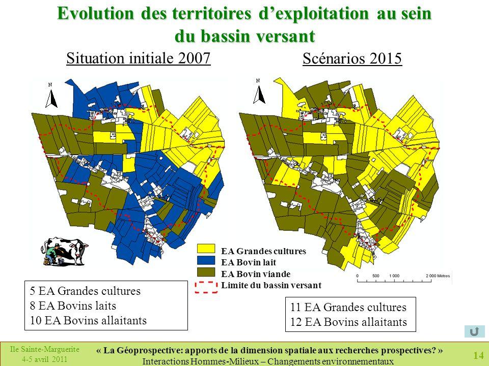 Evolution des territoires d'exploitation au sein du bassin versant