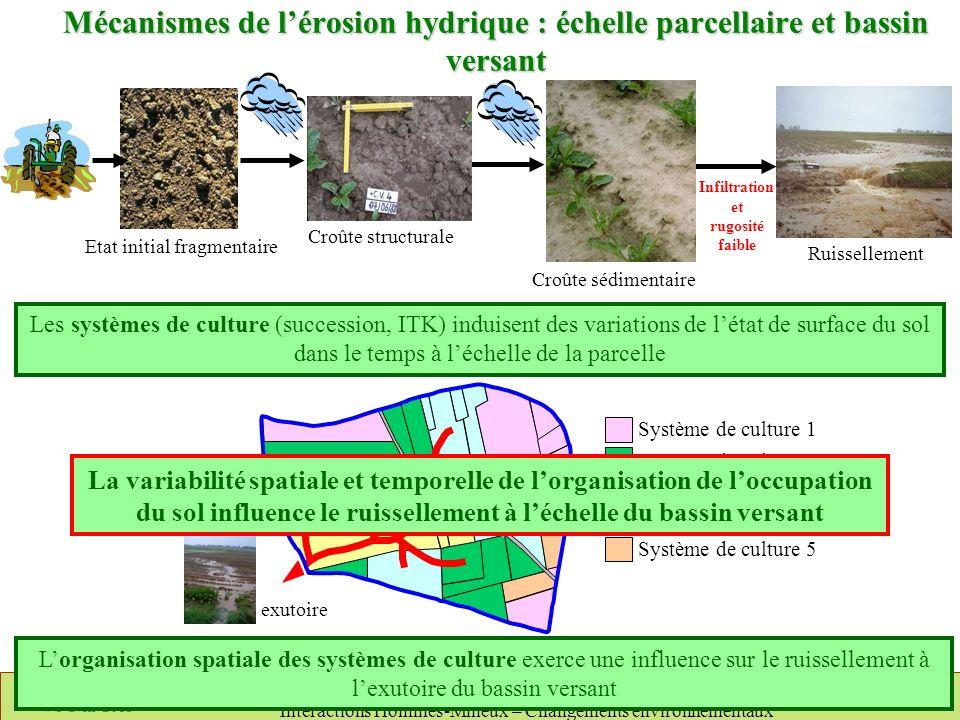 Mécanismes de l'érosion hydrique : échelle parcellaire et bassin versant