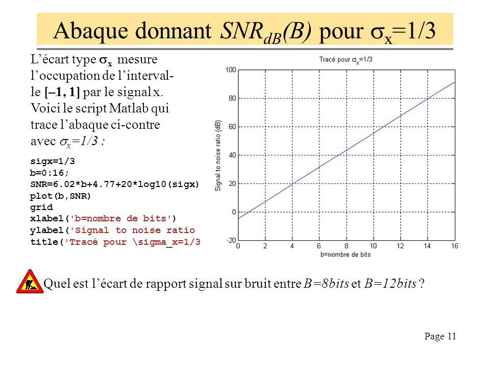Abaque donnant SNRdB(B) pour sx=1/3