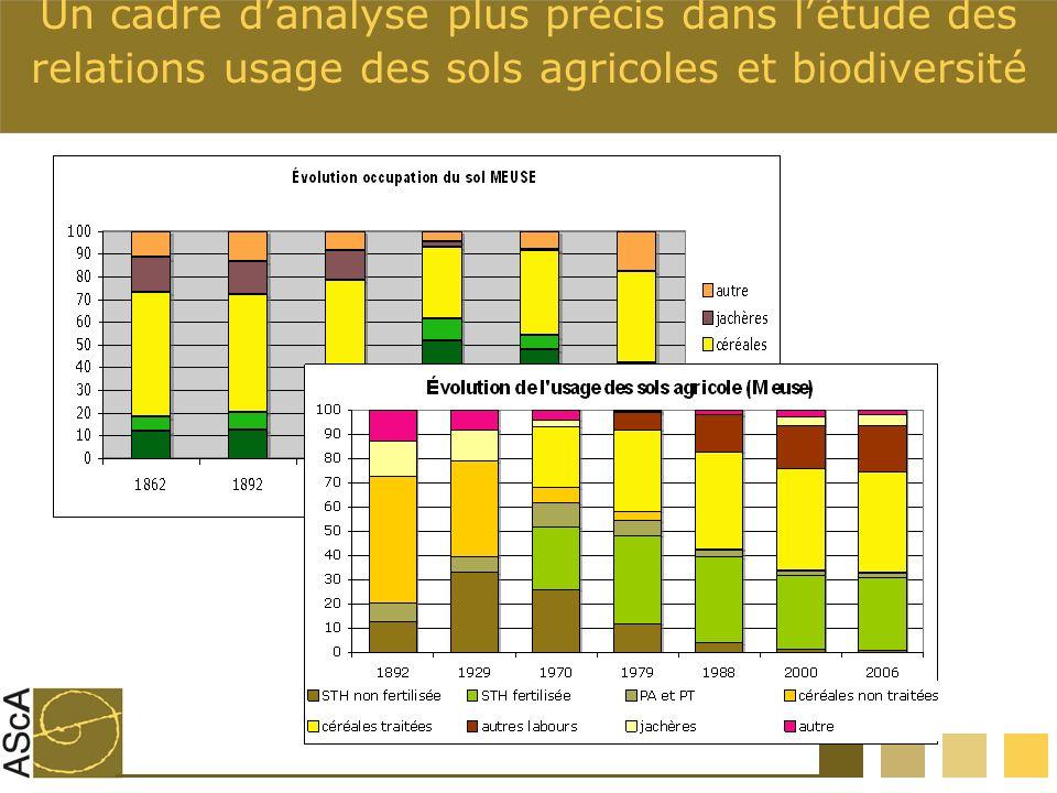 Un cadre d'analyse plus précis dans l'étude des relations usage des sols agricoles et biodiversité