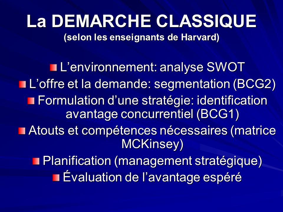 La DEMARCHE CLASSIQUE (selon les enseignants de Harvard)