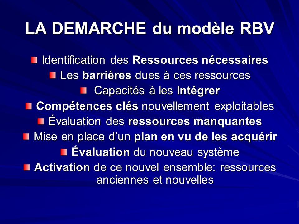 LA DEMARCHE du modèle RBV