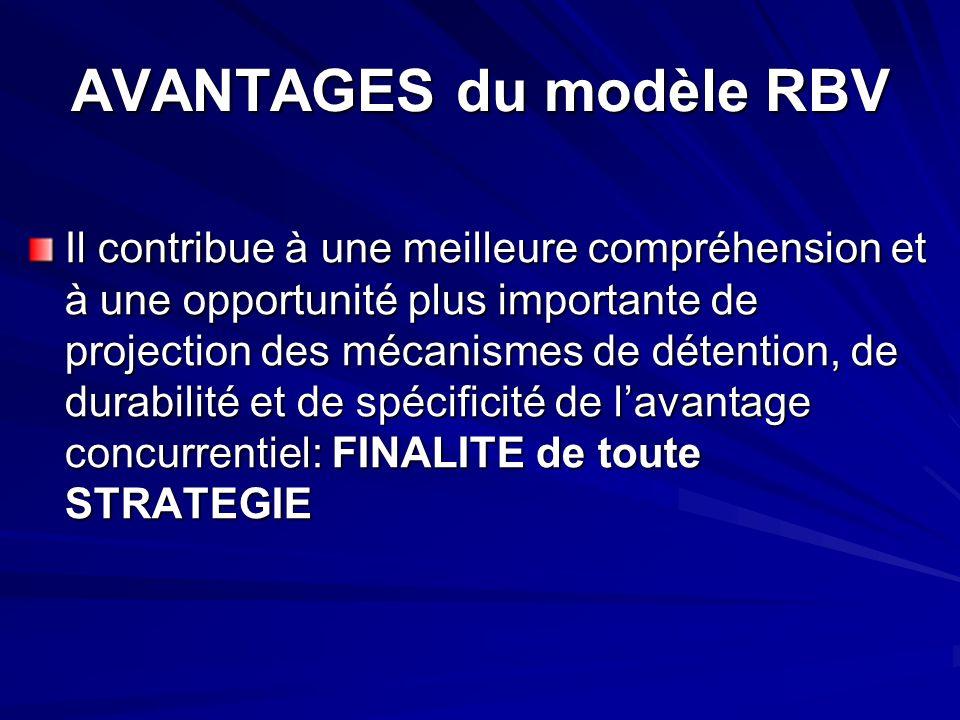 AVANTAGES du modèle RBV