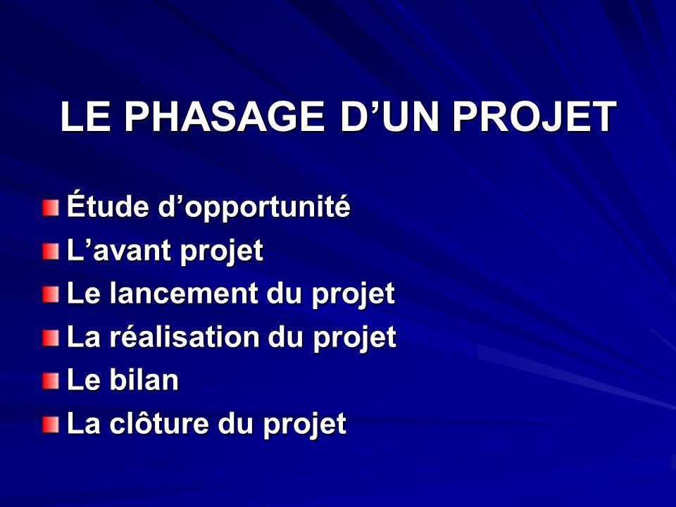LE PHASAGE D'UN PROJET Étude d'opportunité L'avant projet