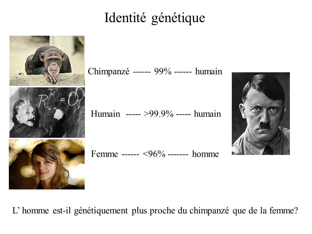 Humain ----- >99.9% ----- humain