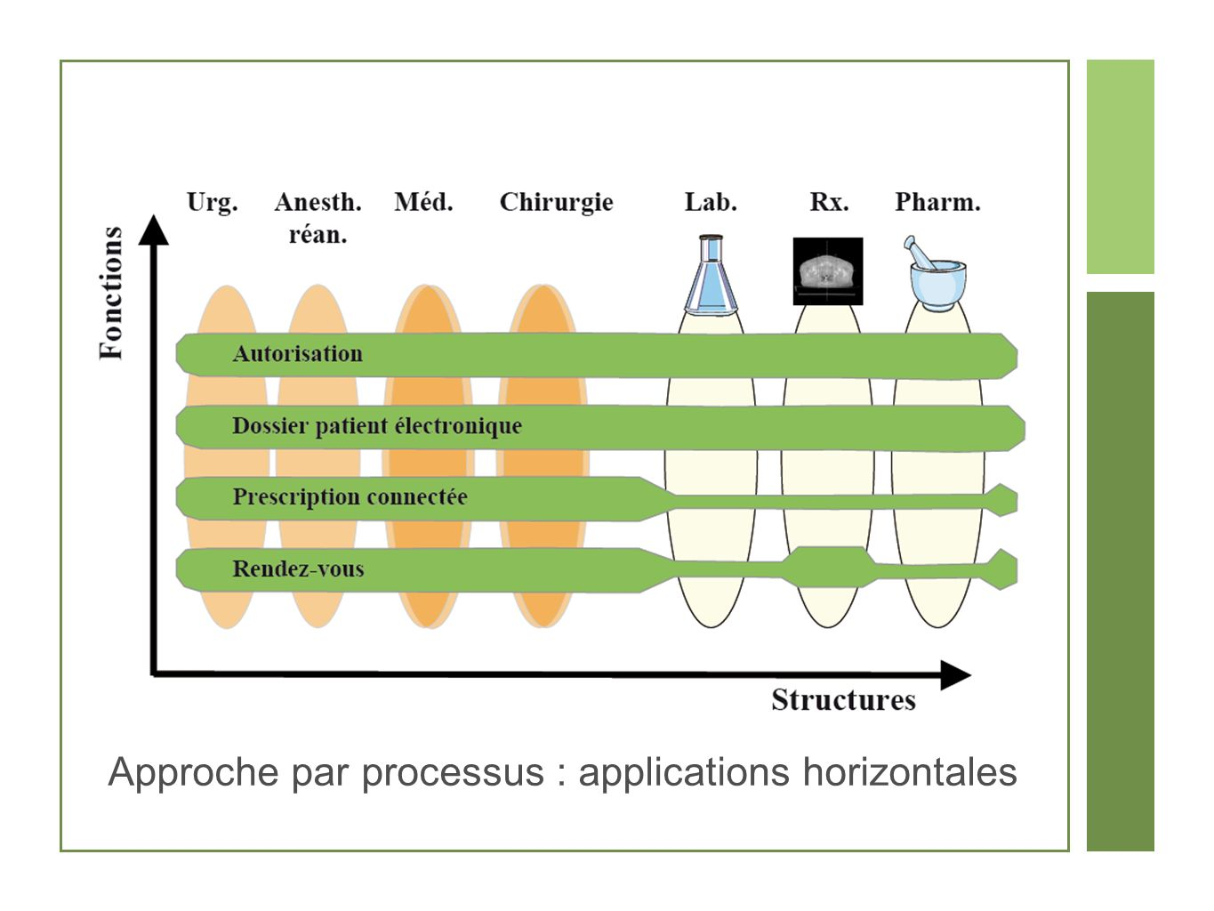 Approche par processus : applications horizontales