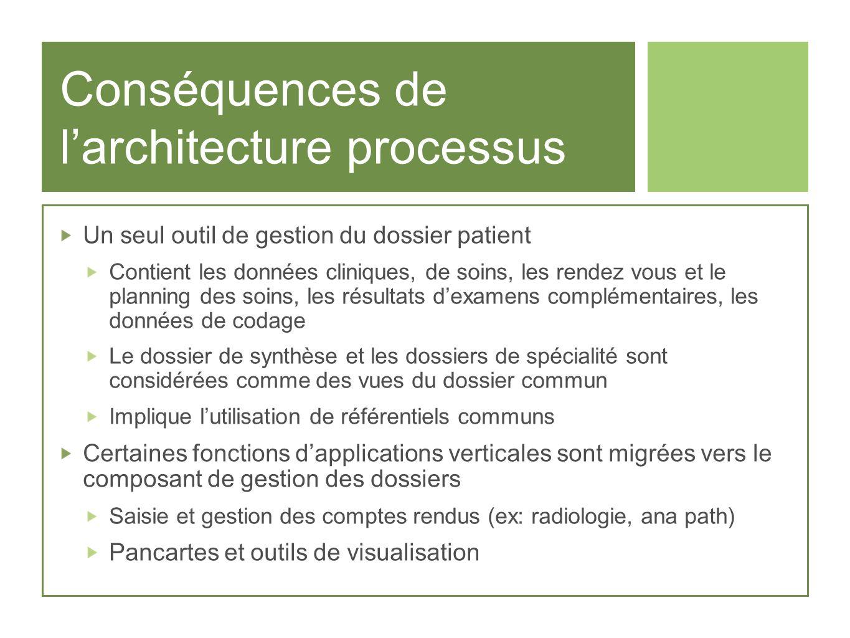 Conséquences de l'architecture processus