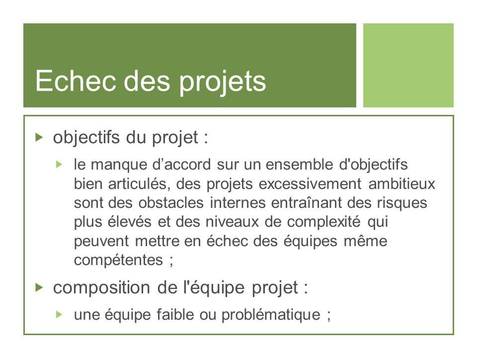 Echec des projets objectifs du projet :