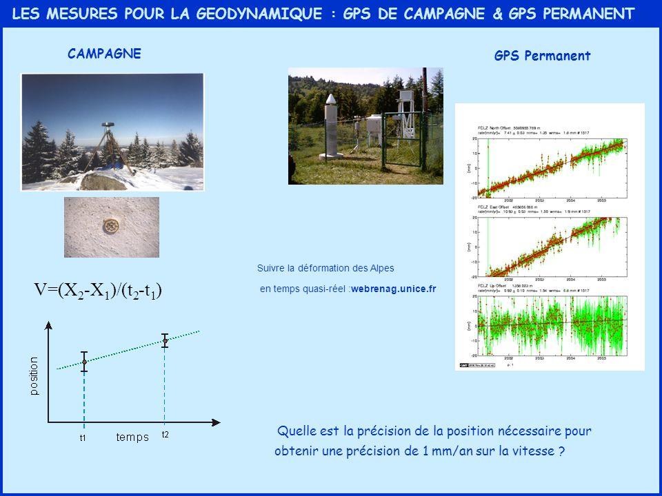 LES MESURES POUR LA GEODYNAMIQUE : GPS DE CAMPAGNE & GPS PERMANENT