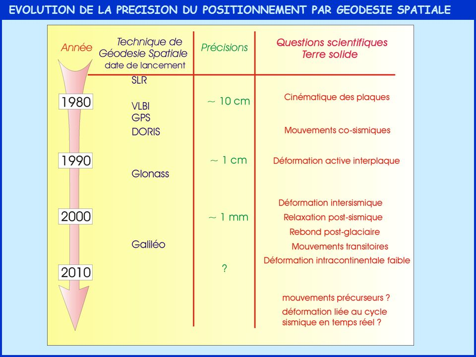 EVOLUTION DE LA PRECISION DU POSITIONNEMENT PAR GEODESIE SPATIALE