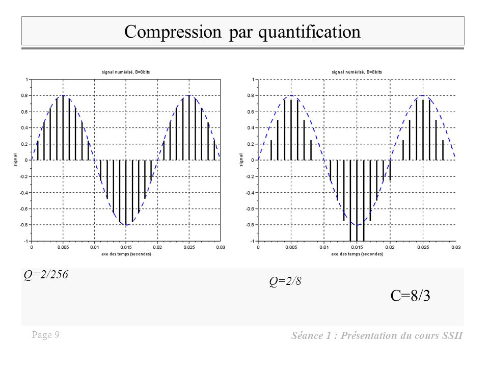 Compression par quantification