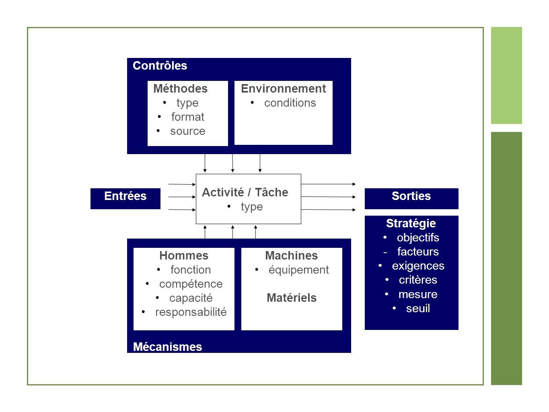 Contrôles Méthodes. type. format. source. Environnement. conditions. Activité / Tâche. type.