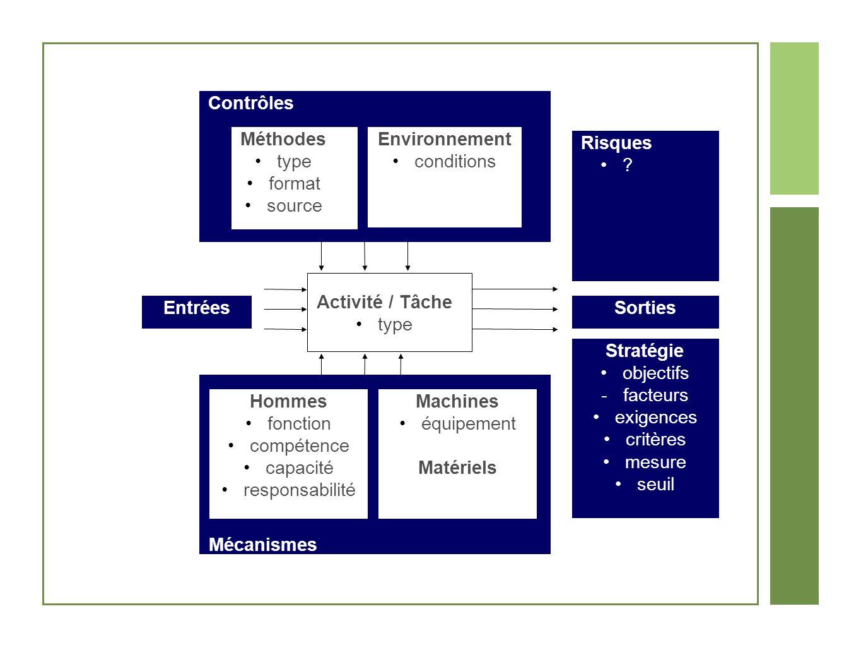 Contrôles Méthodes. type. format. source. Environnement. conditions. Risques. Activité / Tâche.