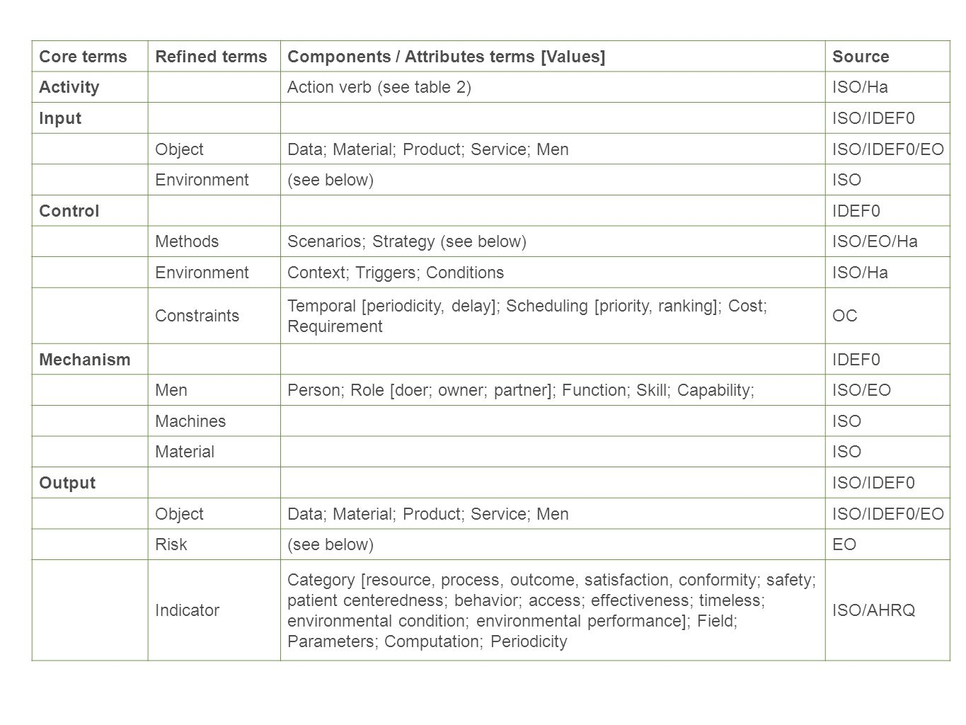 Core terms Refined terms. Components / Attributes terms [Values] Source. Activity. Action verb (see table 2)