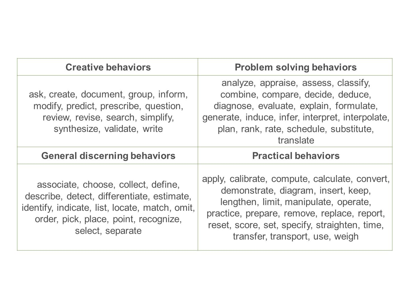 Problem solving behaviors General discerning behaviors