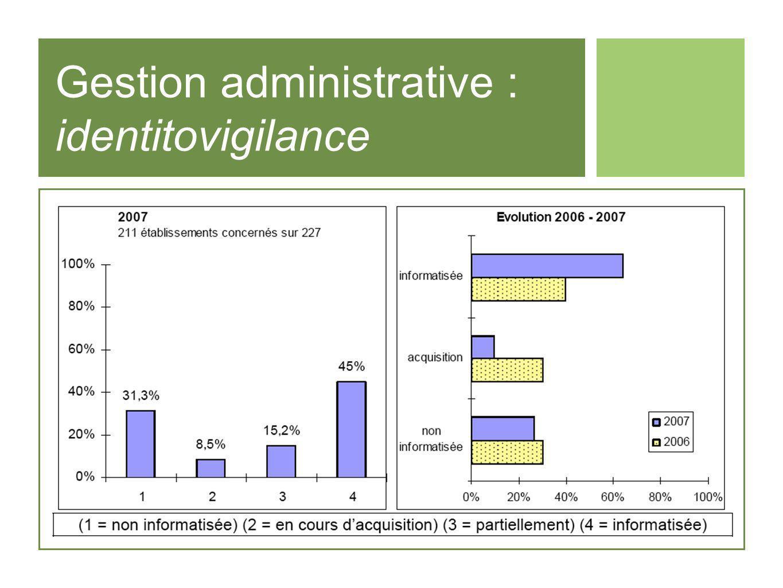Gestion administrative : identitovigilance