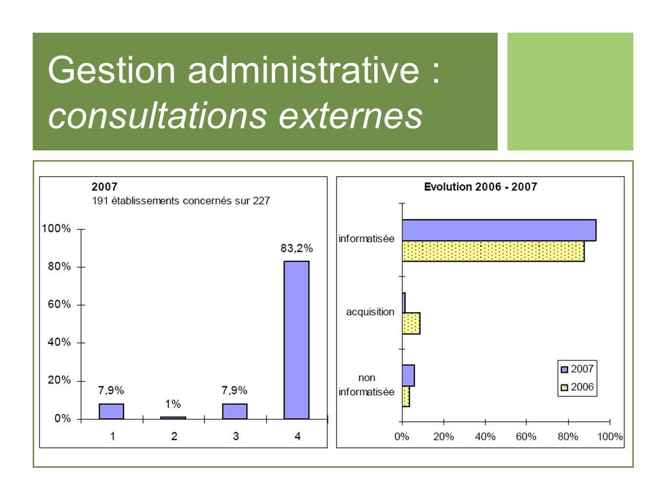Gestion administrative : consultations externes
