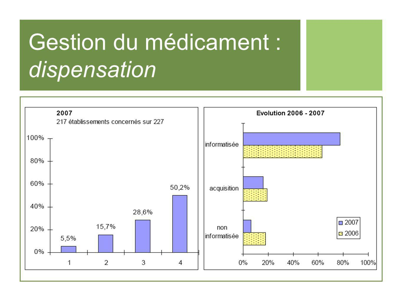 Gestion du médicament : dispensation
