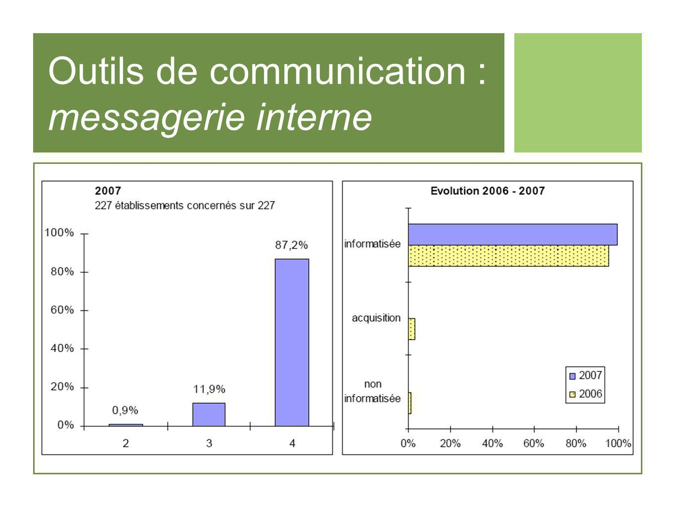Outils de communication : messagerie interne