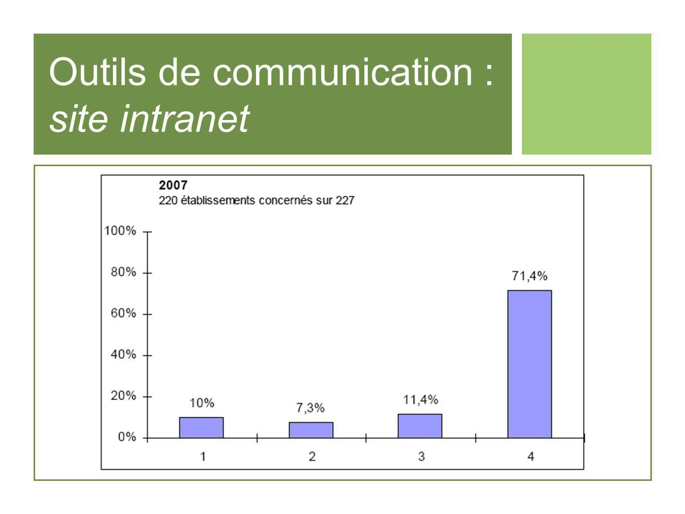 Outils de communication : site intranet