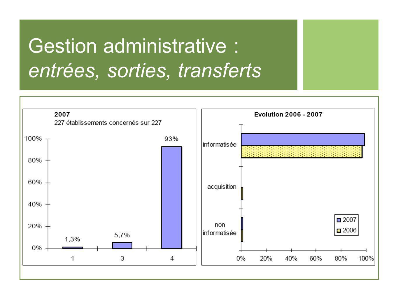 Gestion administrative : entrées, sorties, transferts
