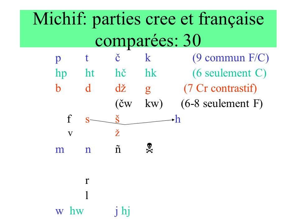 Michif: parties cree et française comparées: 30