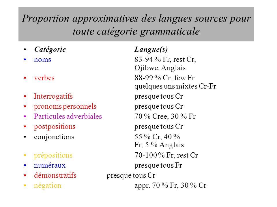 Proportion approximatives des langues sources pour toute catégorie grammaticale